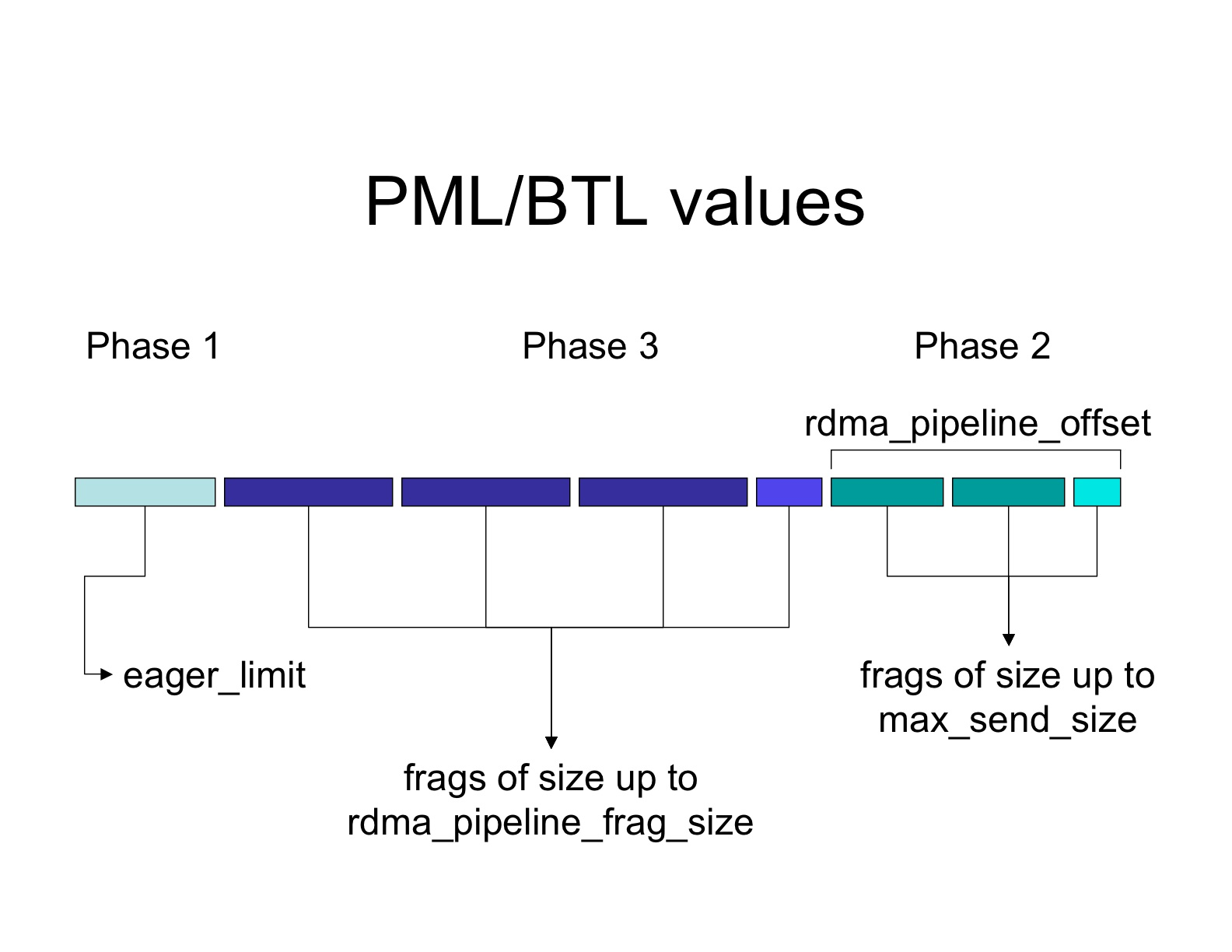 pml-btl-values.jpg