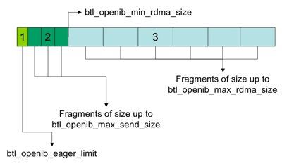 FAQ: Tuning the run-time characteristics of MPI InfiniBand