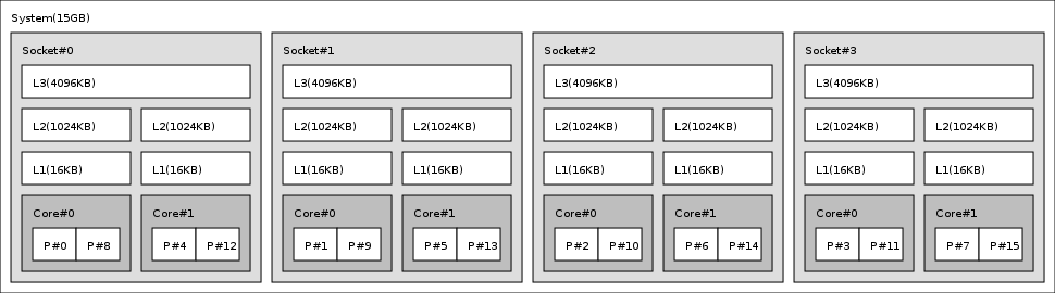 Portable Hardware Locality (hwloc) Documentation: v0 9 3