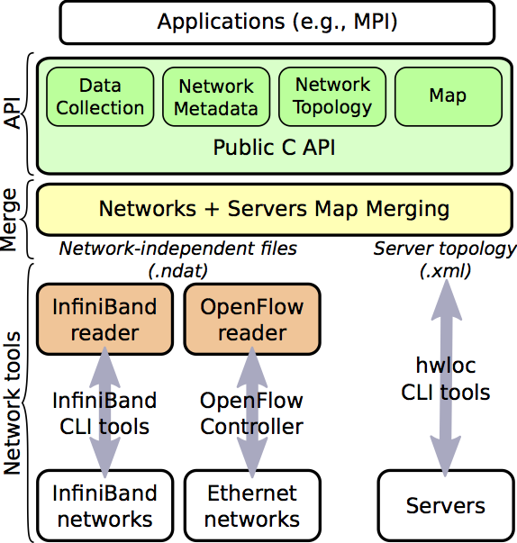 Portable network locality netloc the network topology graph not only provides information about the physical nodes and edges in the network topology but also information about the paths sciox Images