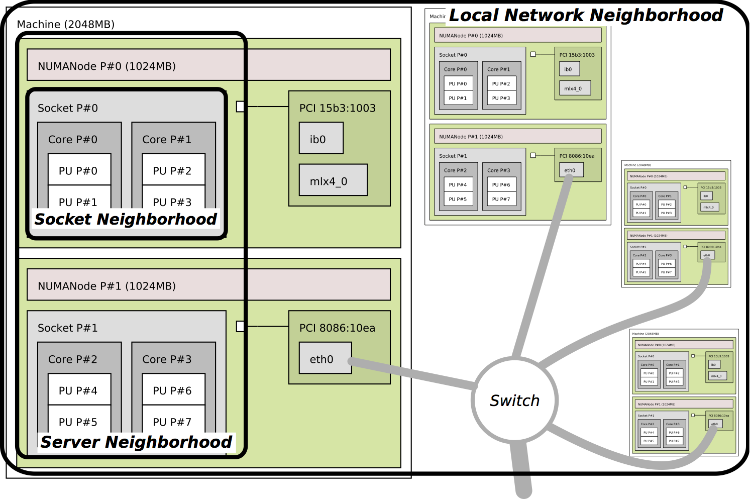 Portable network locality netloc the portable network locality netloc software package provides network topology discovery tools and an abstract representation of those networks sciox Images